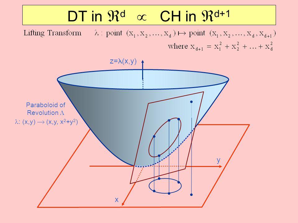 Paraboloid of Revolution L l: (x,y)  (x,y, x2+y2)