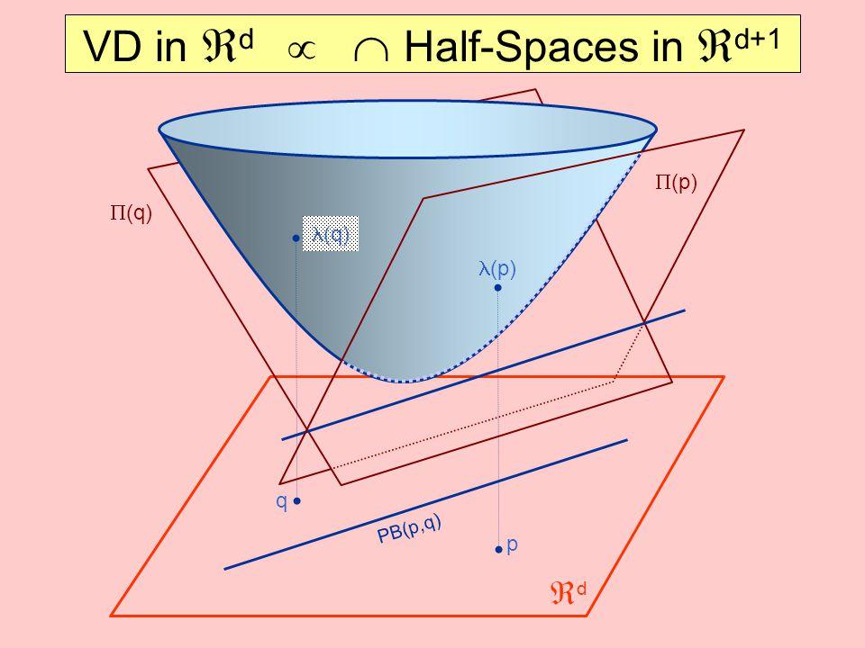VD in d   Half-Spaces in d+1