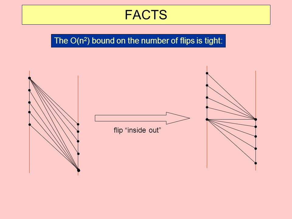FACTS The O(n2) bound on the number of flips is tight: