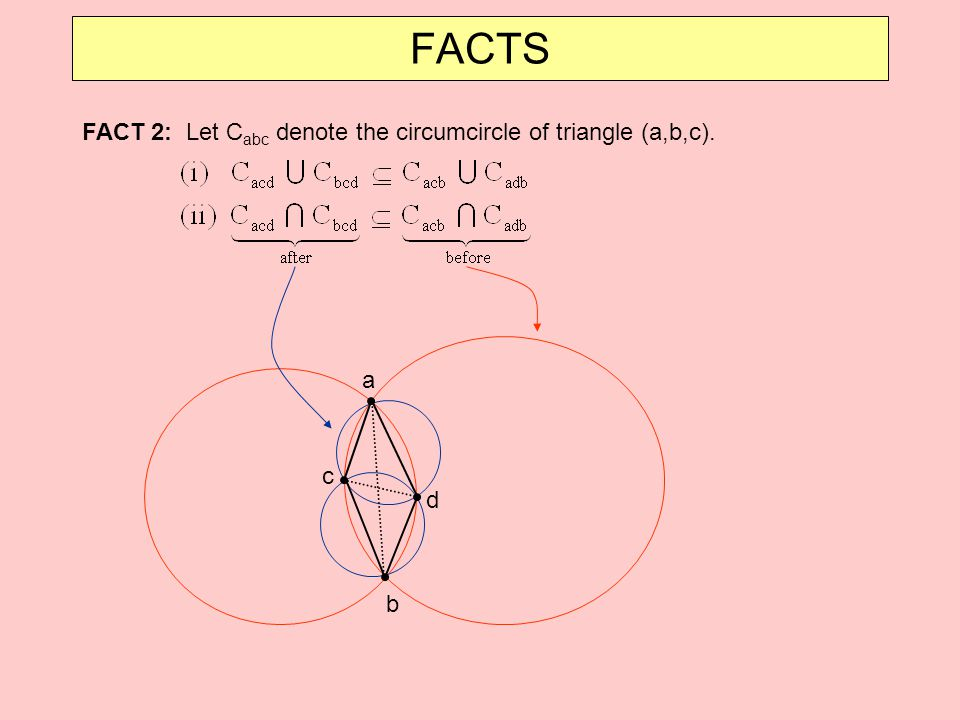 FACTS FACT 2: Let Cabc denote the circumcircle of triangle (a,b,c). a