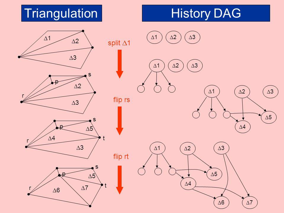 Triangulation History DAG split D1 flip rs flip rt D1 D2 D3 s p D2 r