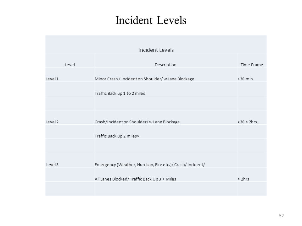 Incident Levels Incident Levels Level Description Time Frame Level 1