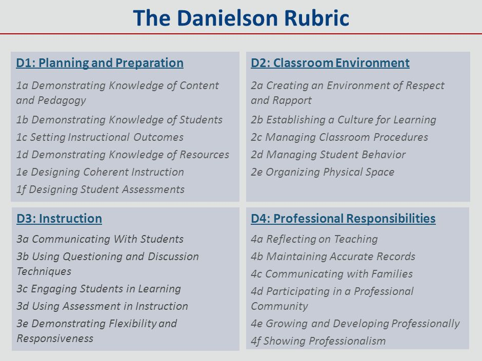 The Danielson Rubric D1: Planning and Preparation D3: Instruction