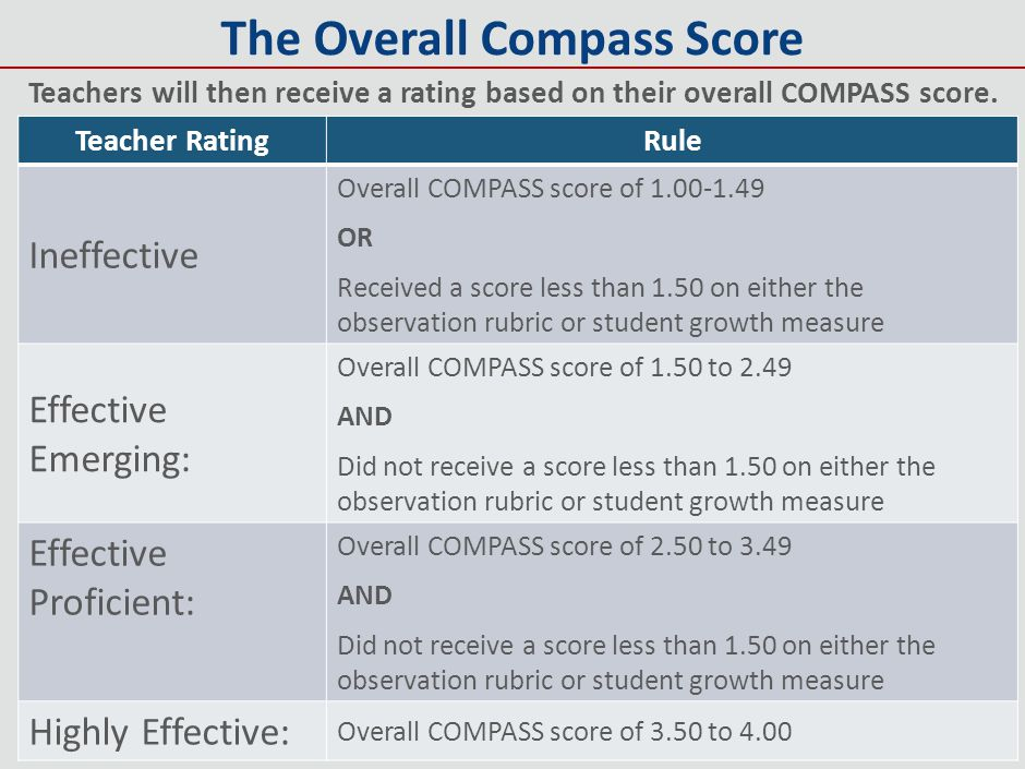 The Overall Compass Score