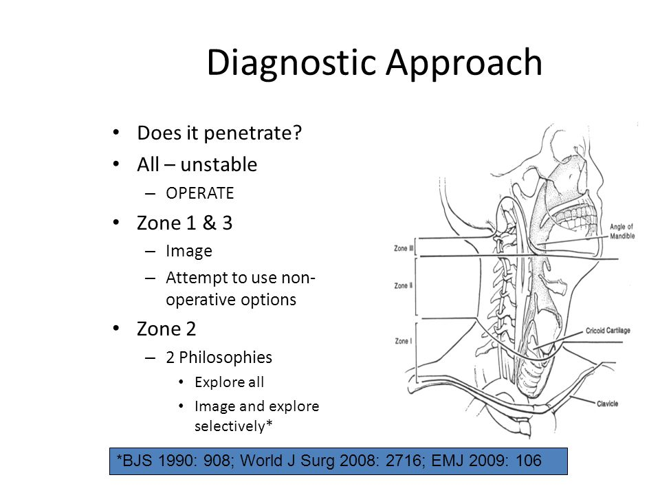 Diagnostic Approach Does it penetrate All – unstable Zone 1 & 3