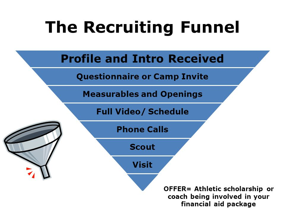 The Recruiting Funnel Profile and Intro Received