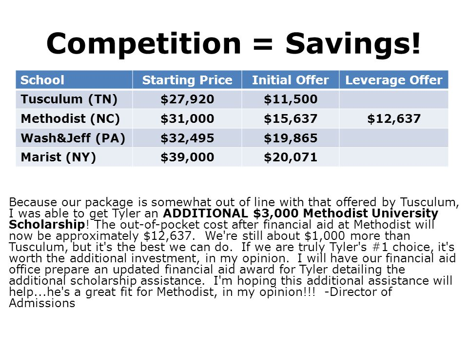 Competition = Savings! School Starting Price Initial Offer