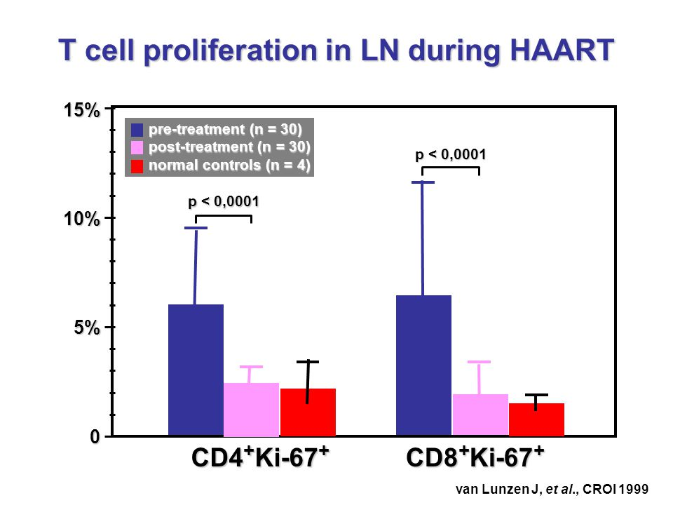 T cell proliferation in LN during HAART