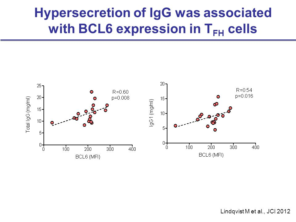 Hypersecretion of IgG was associated with BCL6 expression in TFH cells