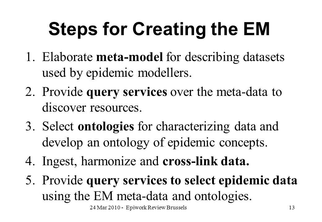 Steps for Creating the EM