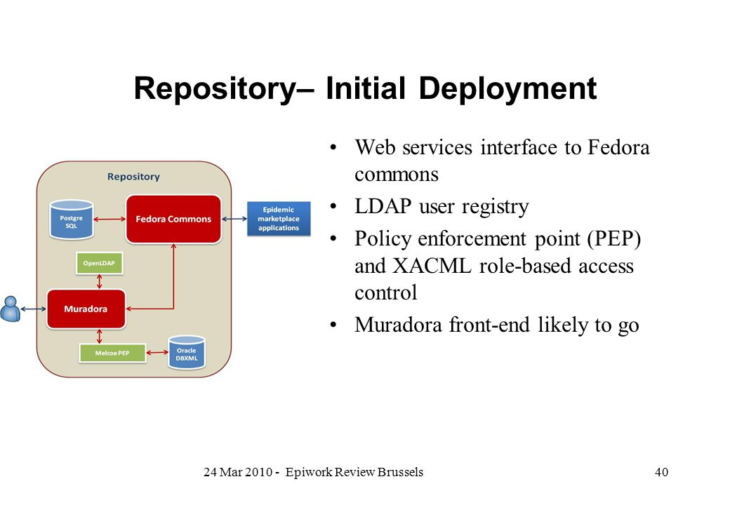 Repository– Initial Deployment