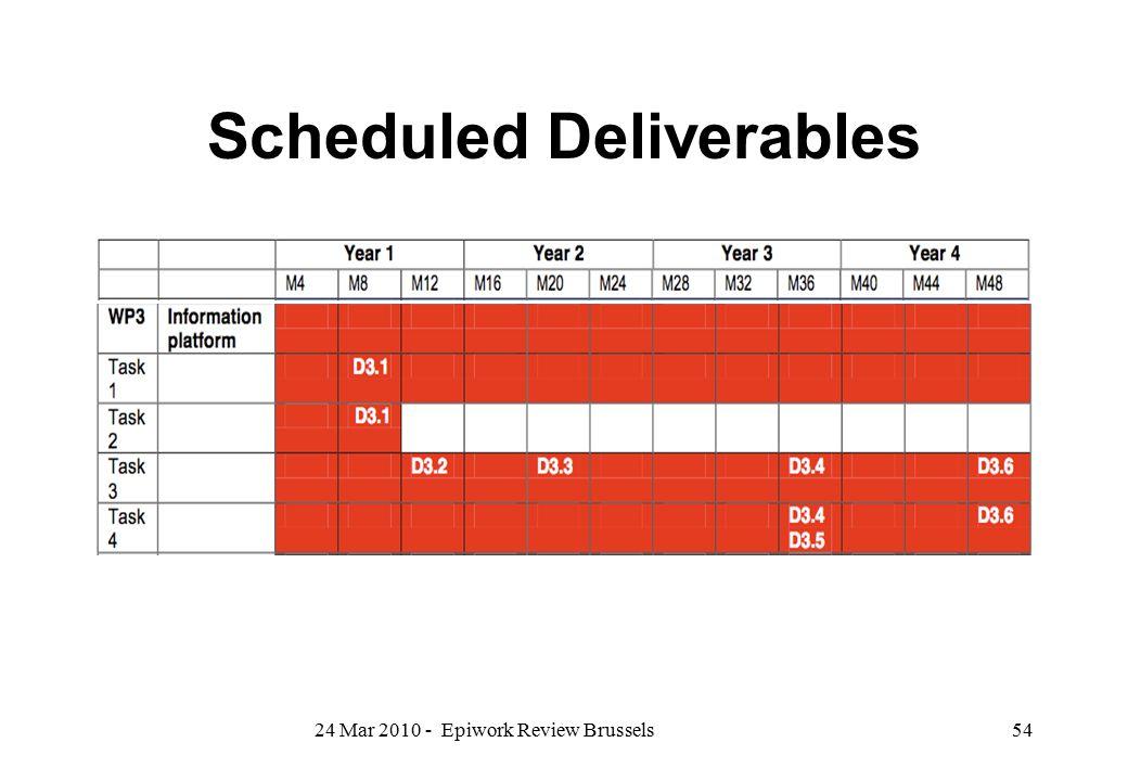 Scheduled Deliverables