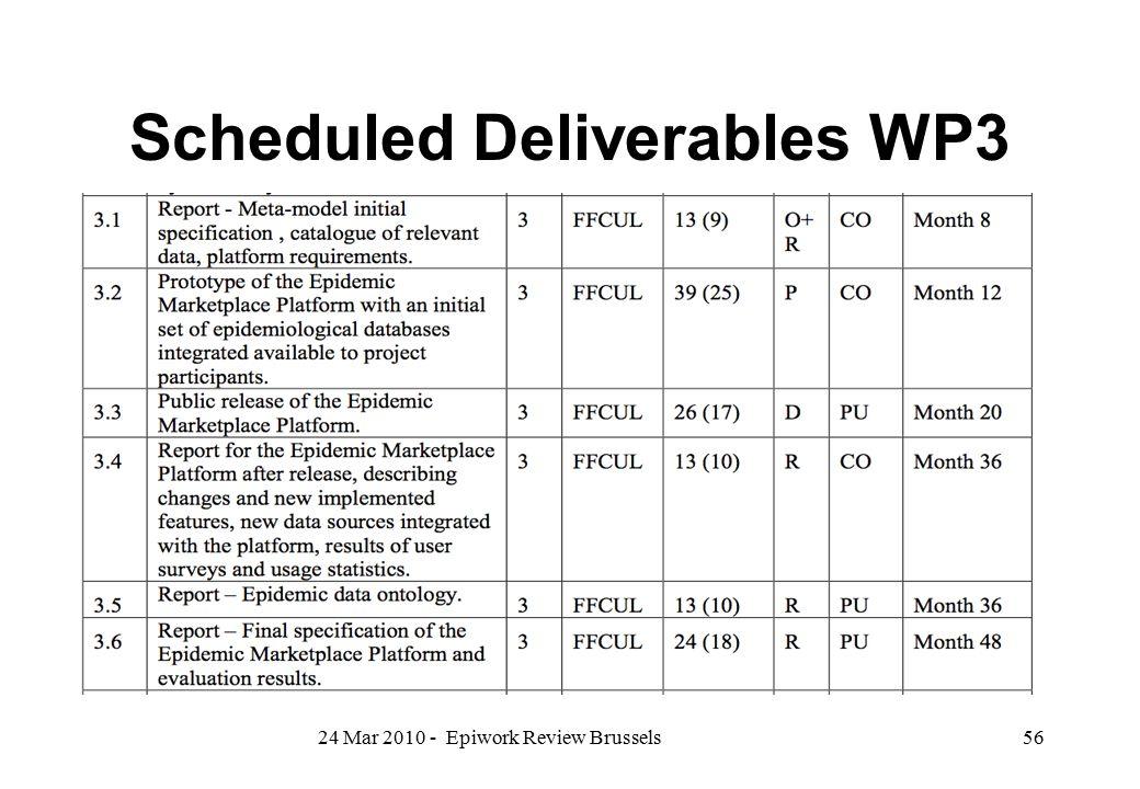 Scheduled Deliverables WP3
