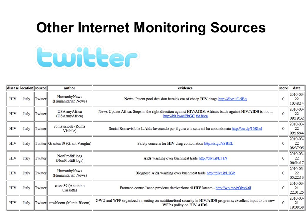 Other Internet Monitoring Sources
