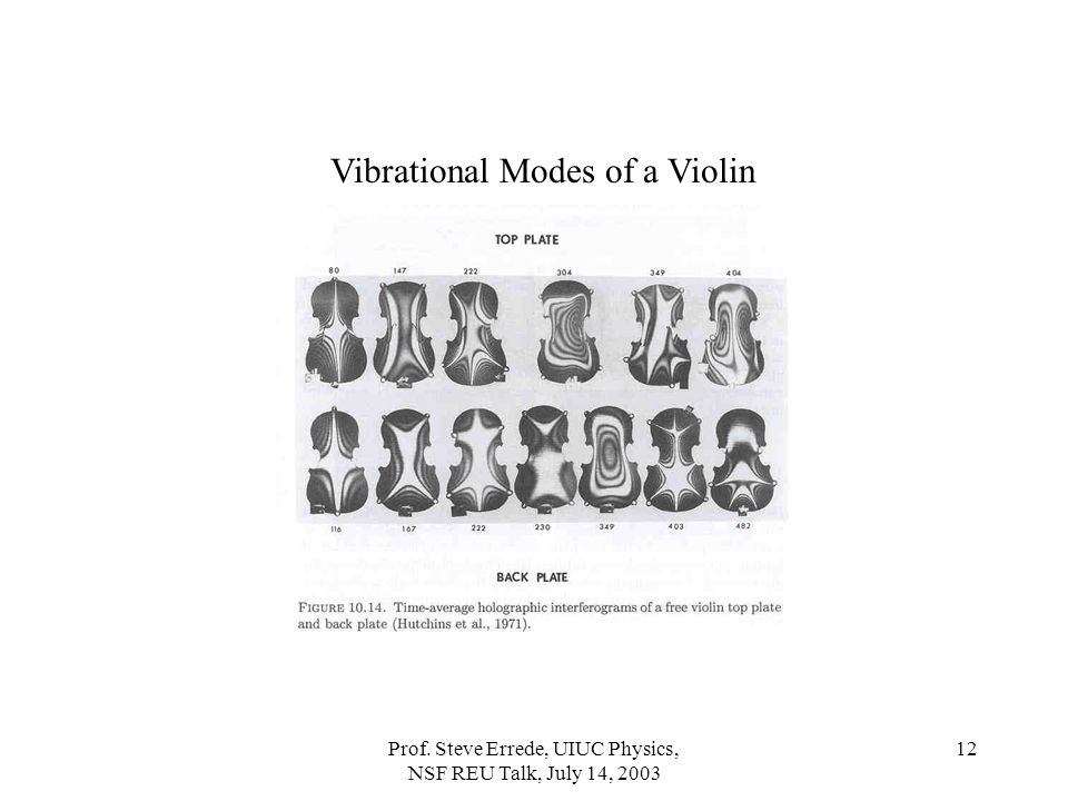 Vibrational Modes of a Violin