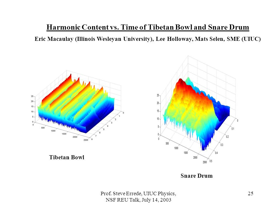 Harmonic Content vs. Time of Tibetan Bowl and Snare Drum