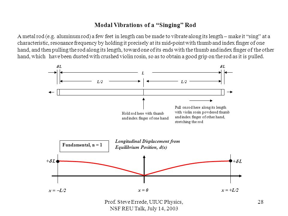 Modal Vibrations of a Singing Rod