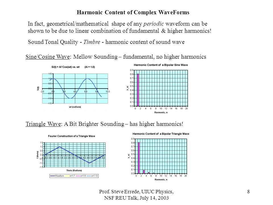 Harmonic Content of Complex WaveForms