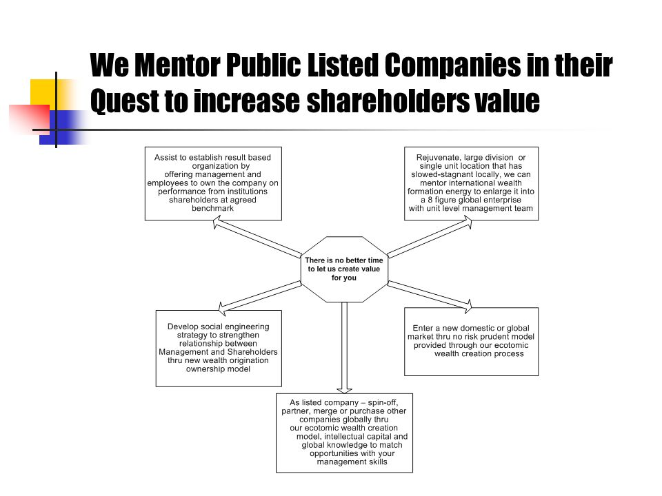 We Mentor Public Listed Companies in their Quest to increase shareholders value
