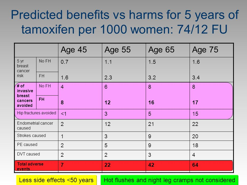 Predicted benefits vs harms for 5 years of tamoxifen per 1000 women: 74/12 FU
