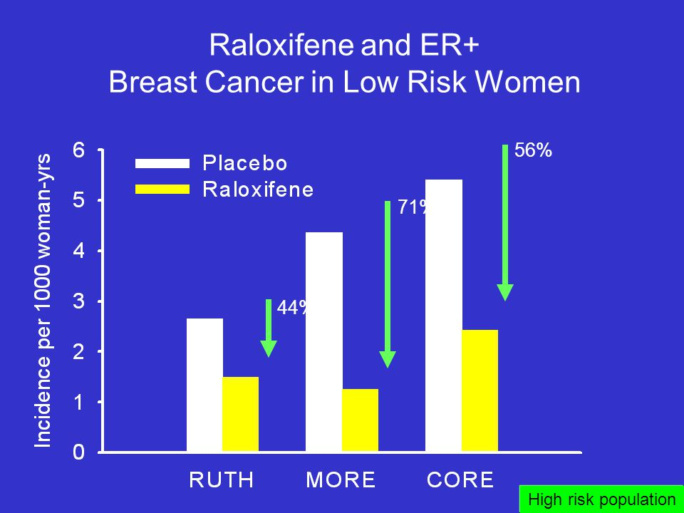 Raloxifene and ER+ Breast Cancer in Low Risk Women