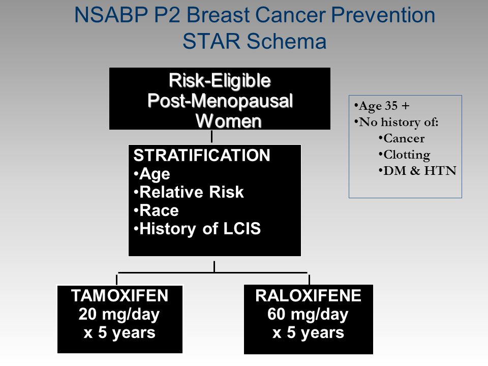 NSABP P2 Breast Cancer Prevention STAR Schema