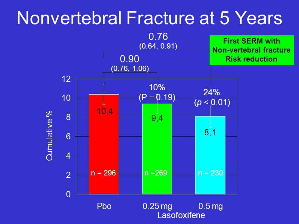 Nonvertebral Fracture at 5 Years