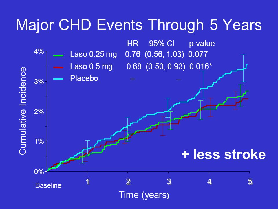 Major CHD Events Through 5 Years