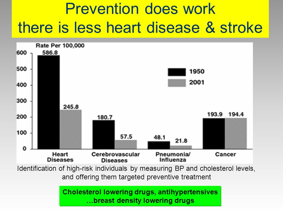 Prevention does work there is less heart disease & stroke