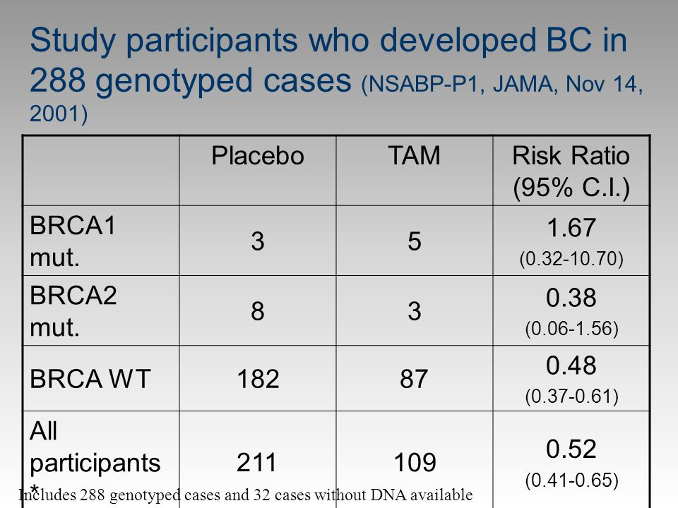 Study participants who developed BC in 288 genotyped cases (NSABP-P1, JAMA, Nov 14, 2001)