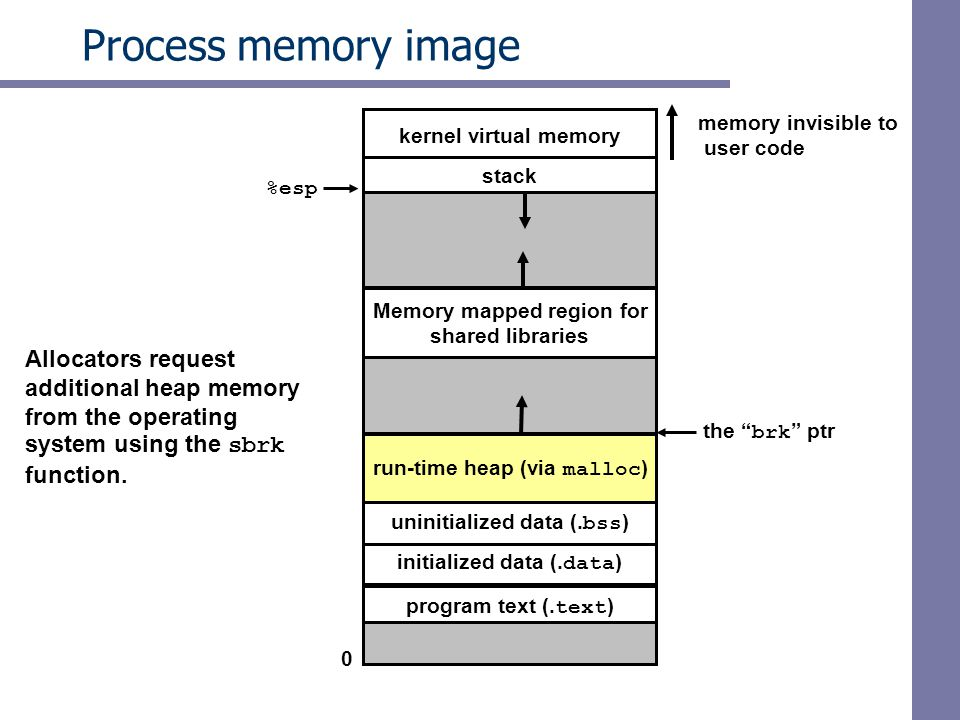 Process memory image Allocators request additional heap memory
