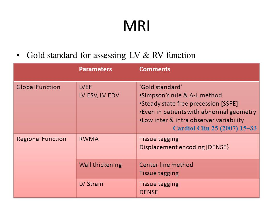 MRI Gold standard for assessing LV & RV function Parameters Comments