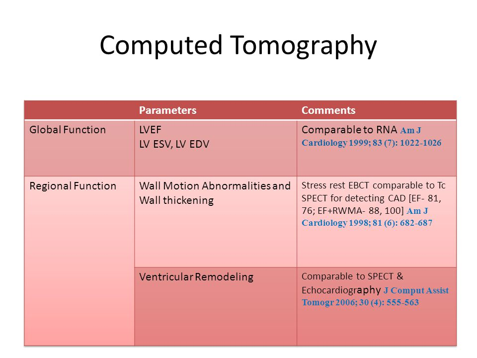 Computed Tomography Parameters Comments Global Function LVEF