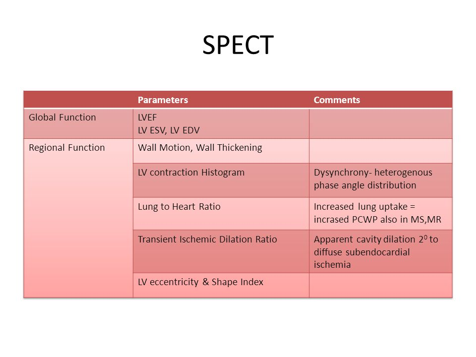 SPECT Parameters Comments Global Function LVEF LV ESV, LV EDV