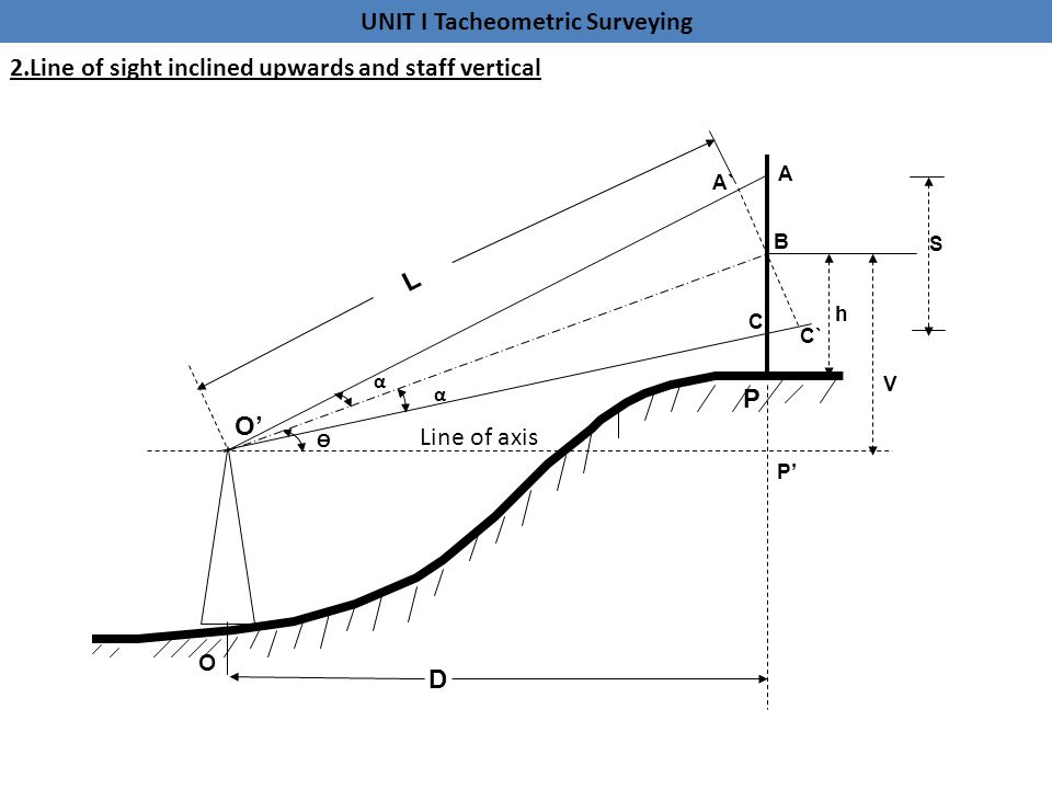 2.Line of sight inclined upwards and staff vertical