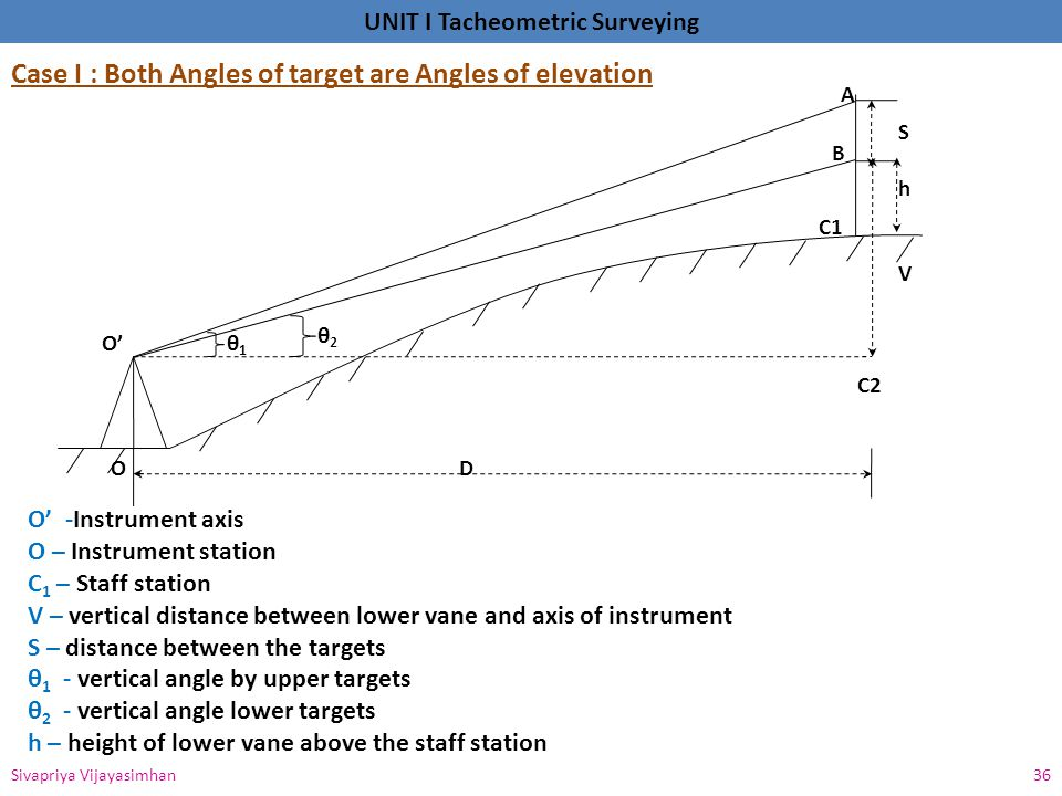 Case I : Both Angles of target are Angles of elevation