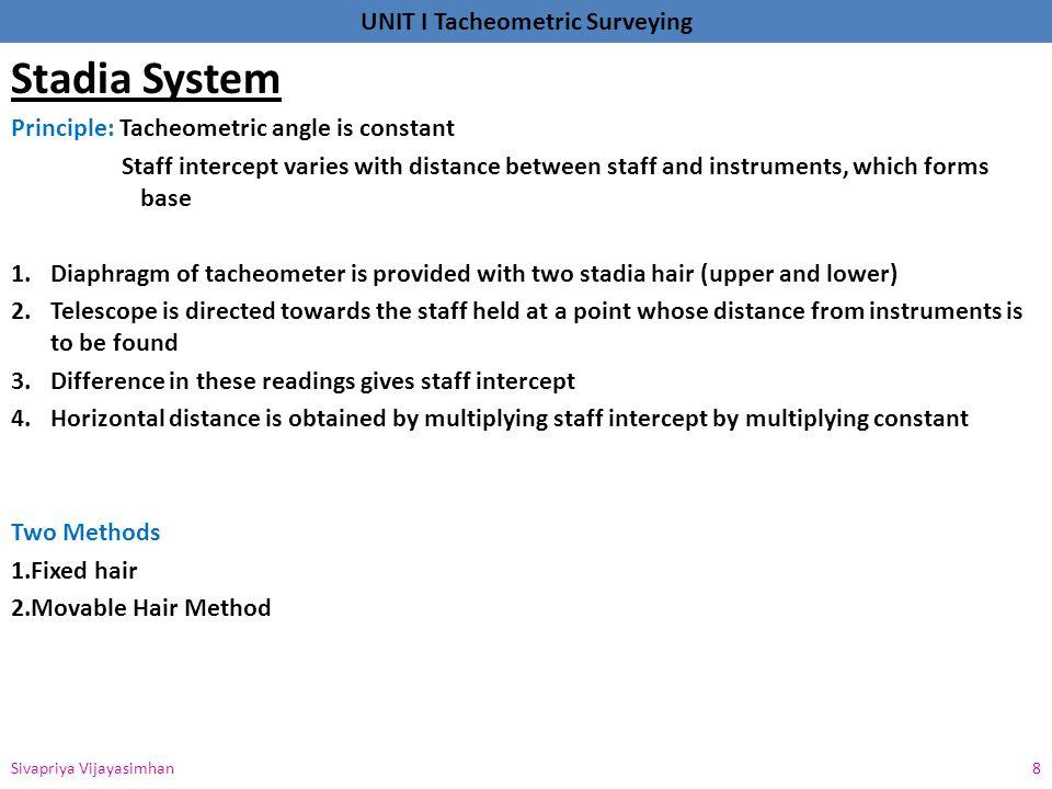 Stadia System Principle: Tacheometric angle is constant