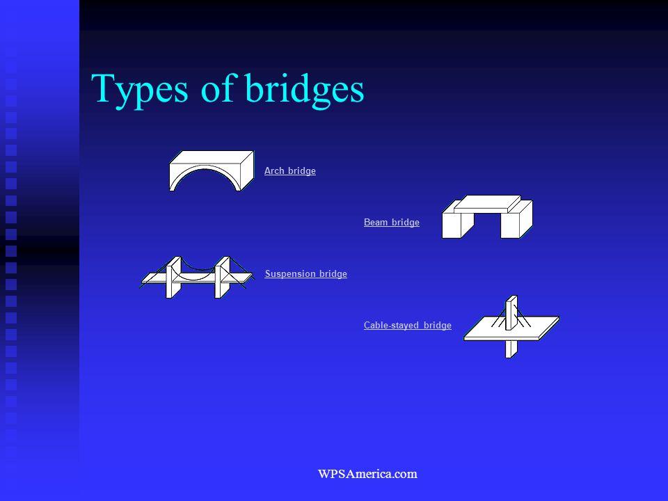 Types of bridges WPSAmerica.com Arch bridge Beam bridge