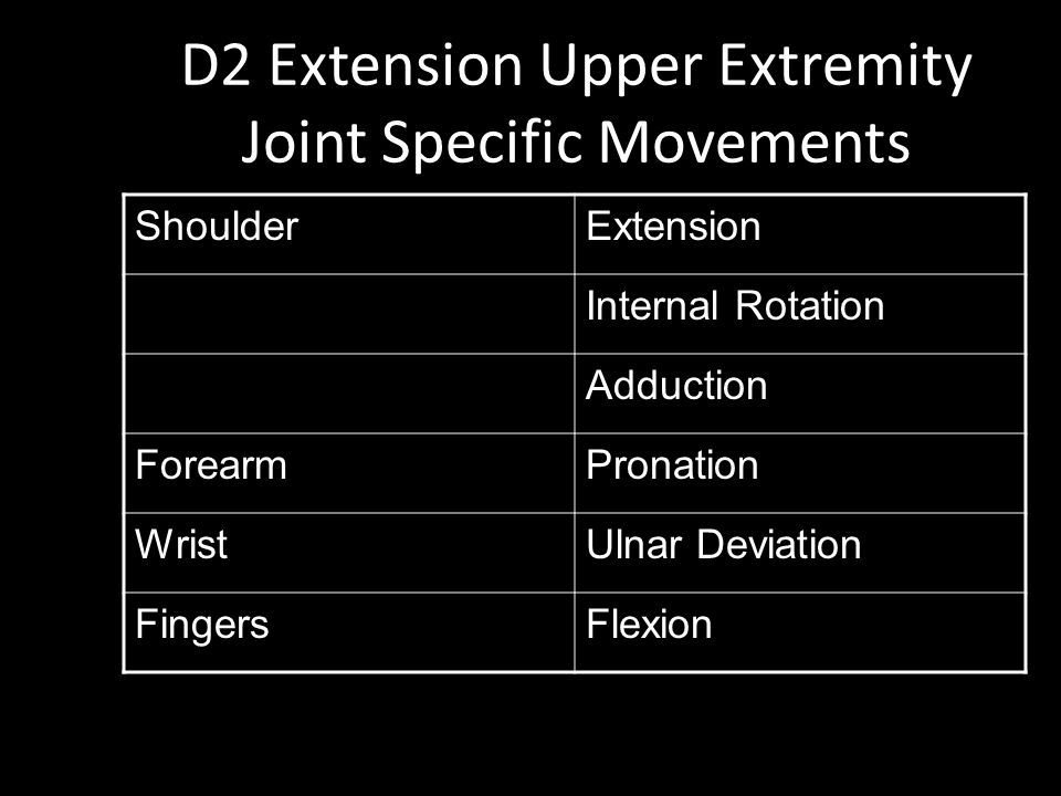 D2 Extension Upper Extremity Joint Specific Movements