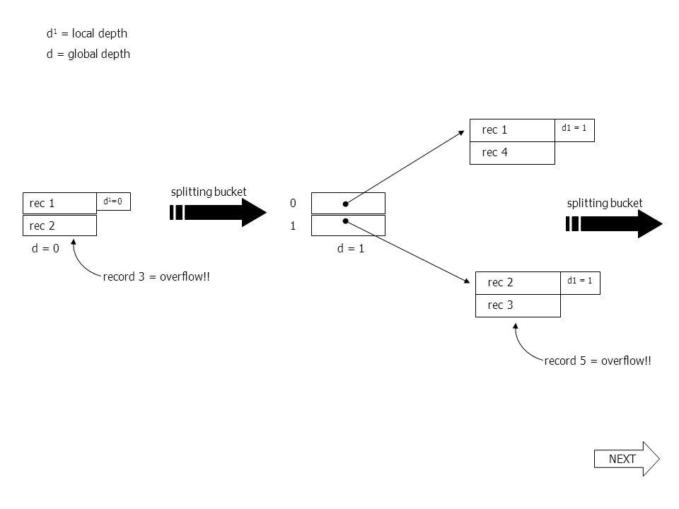 d1 = local depth d = global depth rec 1 rec 4 splitting bucket rec 1