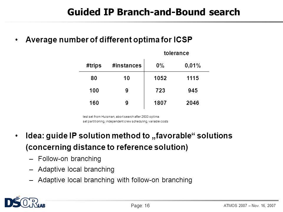 Guided IP Branch-and-Bound search