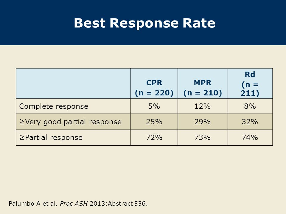 Best Response Rate CPR (n = 220) MPR (n = 210) Rd (n = 211)