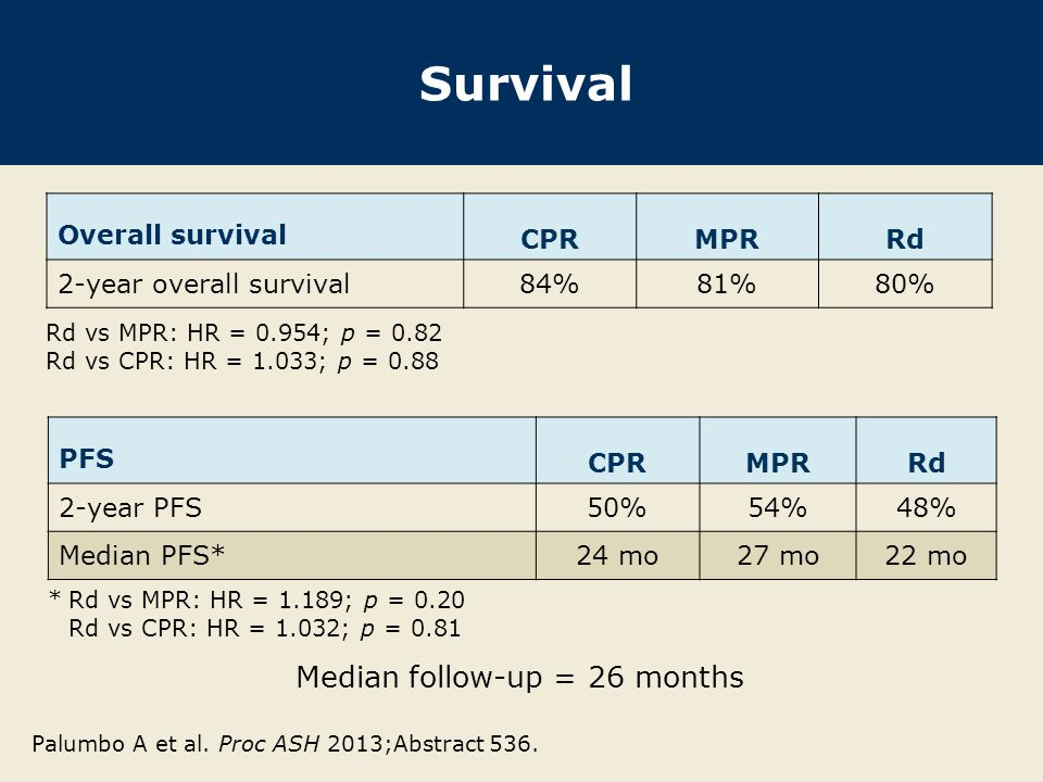 Survival Median follow-up = 26 months Overall survival CPR MPR Rd