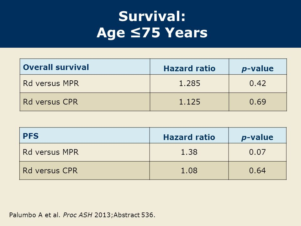 Survival: Age ≤75 Years Overall survival Hazard ratio p-value