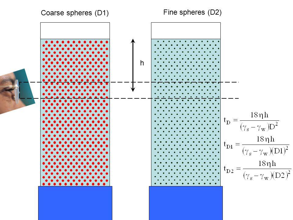 Coarse spheres (D1) Fine spheres (D2) h tD1 tD2