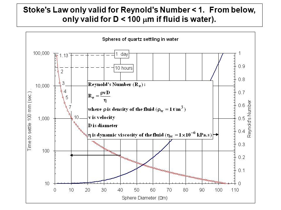 Stoke s Law only valid for Reynold s Number < 1