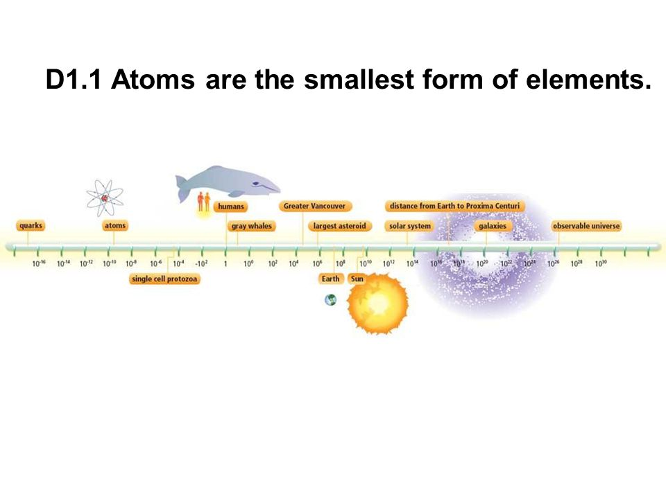 D1.1 Atoms are the smallest form of elements.