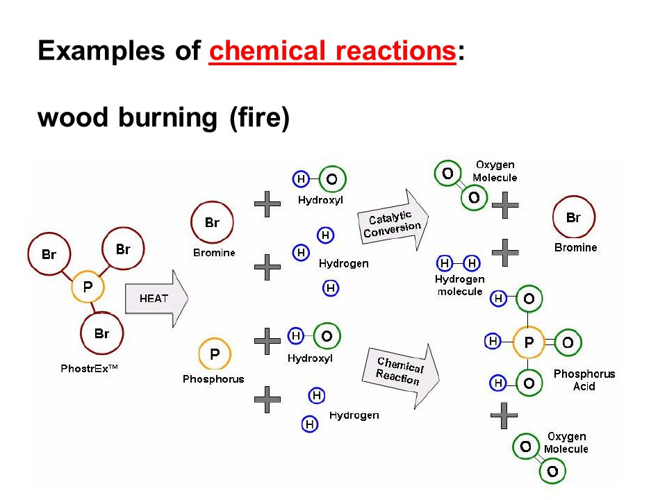 Examples of chemical reactions: wood burning (fire)