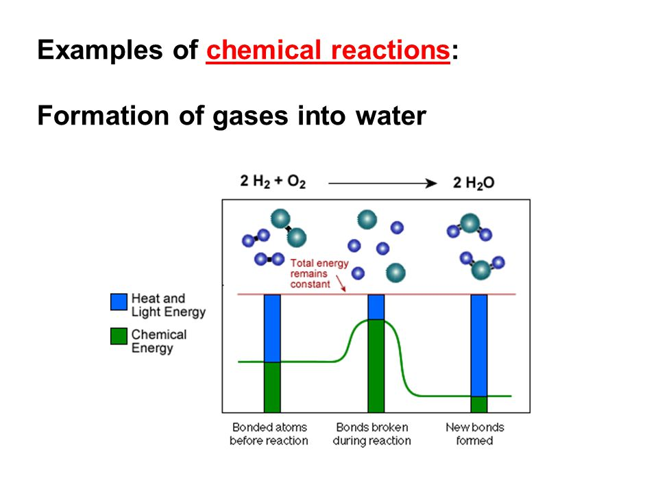 Examples of chemical reactions: Formation of gases into water