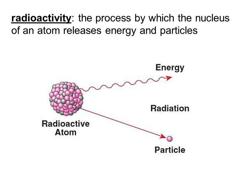 radioactivity: the process by which the nucleus